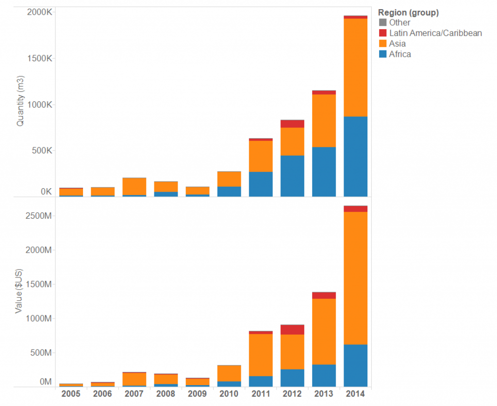 China's rosewood sources, by region, by year