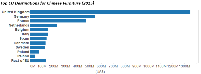 Apart From The Us Eu And Australia Other Top Destinations For Chinese Furniture Include An South Korea Canada Three Jurisdictions That Are