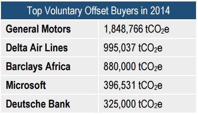 buyers_top5_voluntary