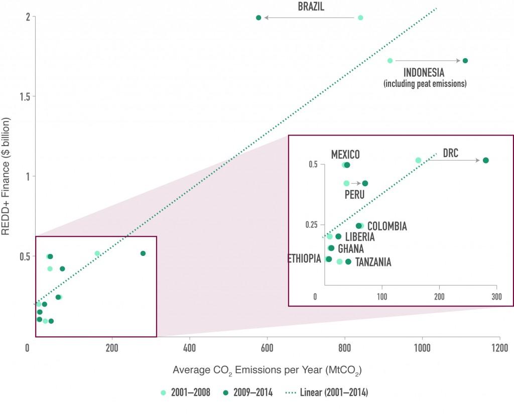 REDD+ Finance vs. CO2 Emissions from Deforestation (including Indonesian Peat Emissions)