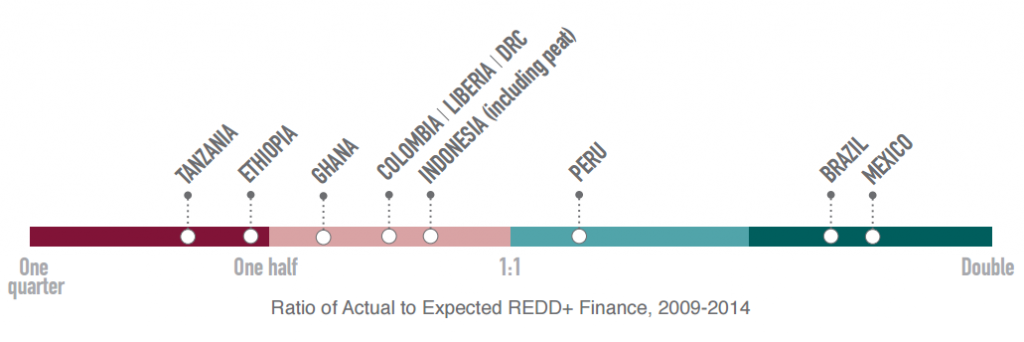 Ratio of Observed to Predicted REDD+ Finance per Ton CO2 Emissions, 2009–2014