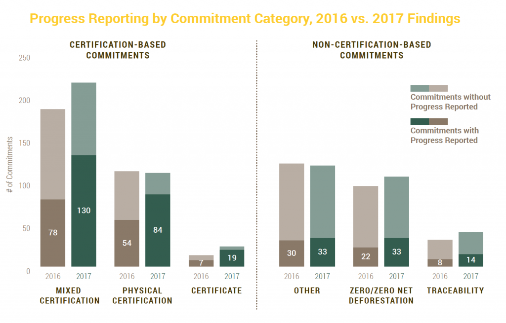 progress reporting by commitment category