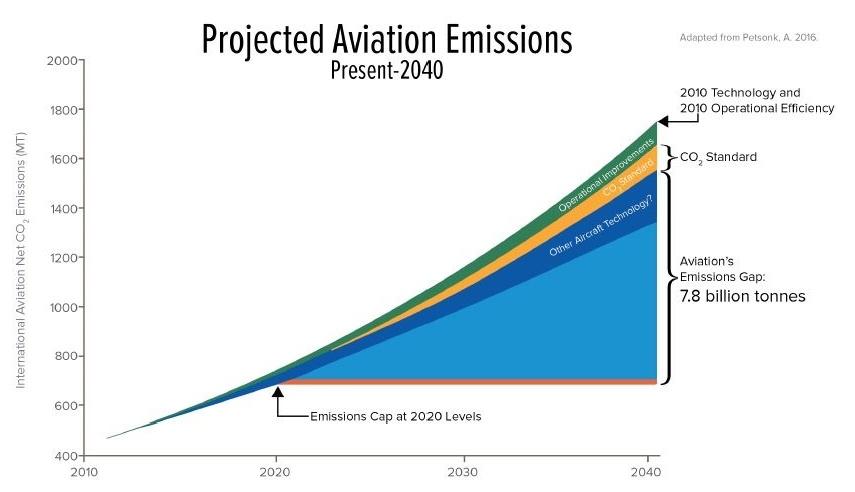 AviationEmissions