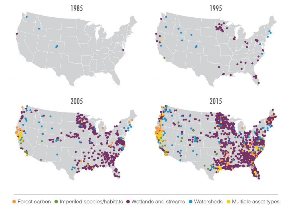"""Each point represents one initiative. """"Multiple asset types"""" refers to projects that generate multiple ecosystem credit types in order to sell credits in more than one ecosystem market.  For example, a restoration project might be approved by regulators to sell either wetland credits or species credits. Source: Forest Trends' Ecosystem Marketplace."""