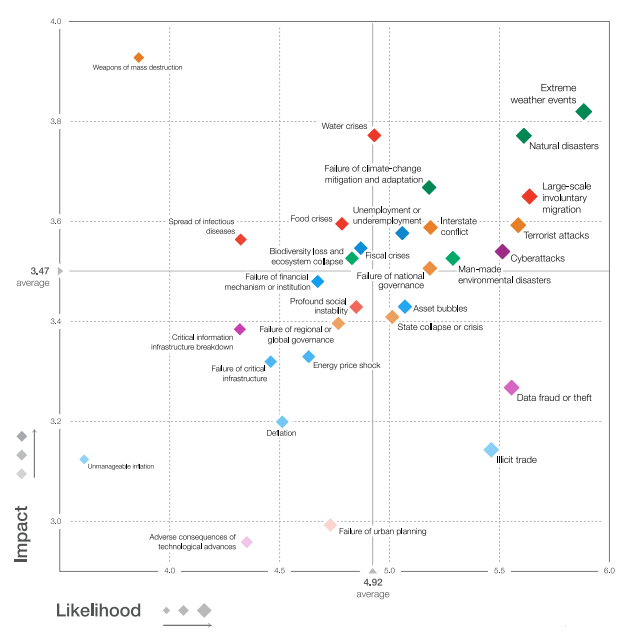 Source: World Economic Forum Global Risks Perception Survey 2016 Note: Survey respondents were asked to assess the likelihood of the individual global risk on a scale of 1 to 7, 1 representing a risk that is not likely to happen and 7 a risk that is very likely to occur. They also assess the impact on each global risk on a scale of 1 to 5 (1: minimal impact, 2: minor impact, 3: moderate impact, 4: severe impact and 5: catastrophic impact). Download the full report for details.