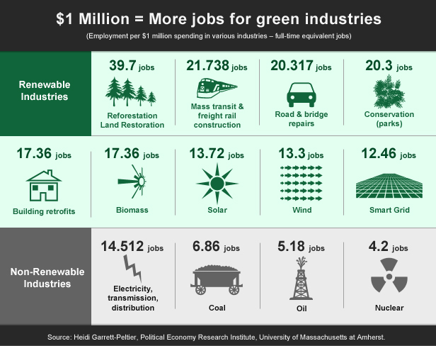green_jobs_chart_c