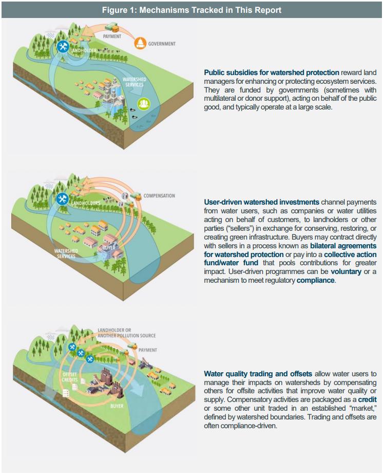 Water Mechanisms