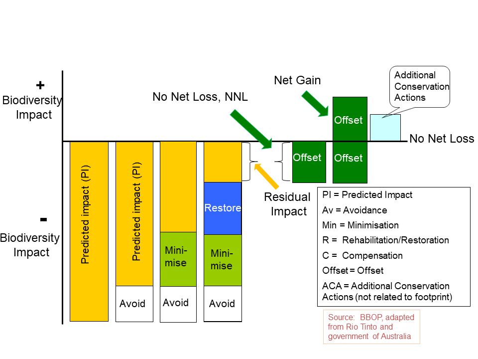 The Mitigation Hierarchy Forest Trends